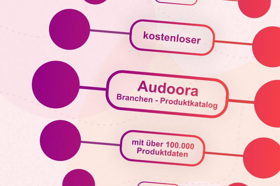 Audoora - Branchen - Produktdatenkatalog