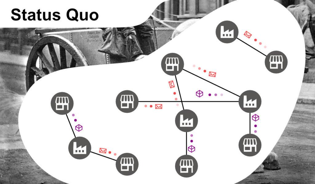 Status Quo der klassischen EDI-Services